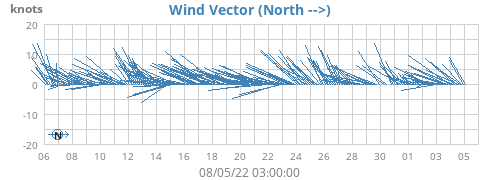 Wind Vector (North -->)